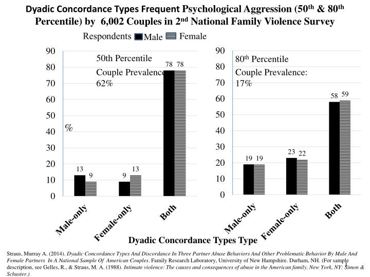 Dyadic Concordance Types Frequent