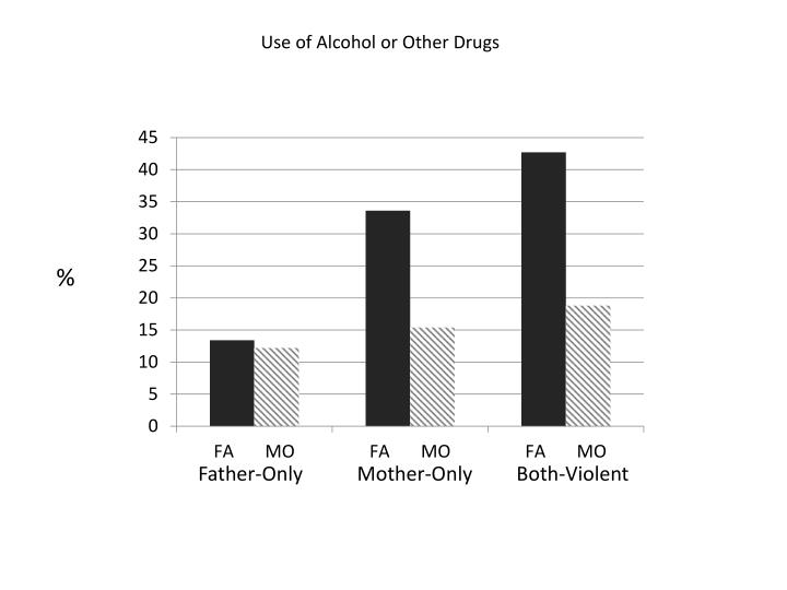 Use of Alcohol or Other Drugs