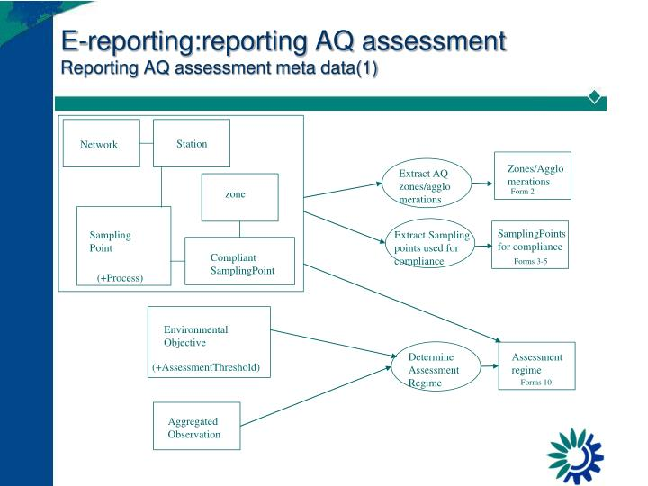 E-reporting:reporting AQ assessment