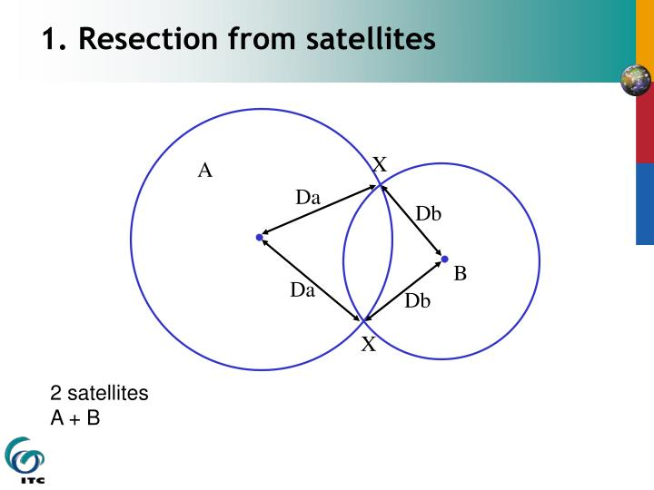 1. Resection from satellites