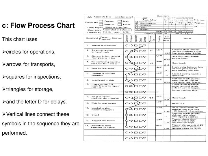 Ppt C Flow Process Chart This Chart Uses Circles For Operations