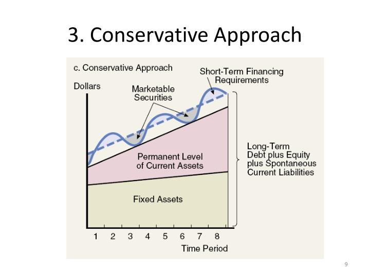 maturity matching approach conservative approach aggressive approach Not sure how to go about debt vs equity hedging approach: conservative approach: aggressive of our students for learning matching working capital.