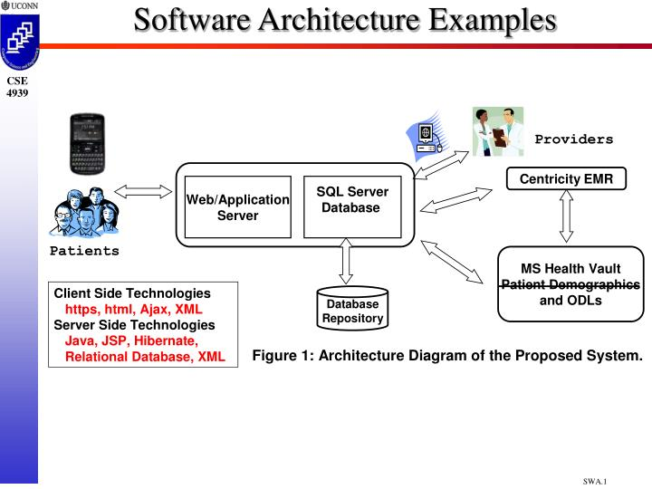 PPT - Software Architecture Examples PowerPoint Presentation, free download  - ID:5548195