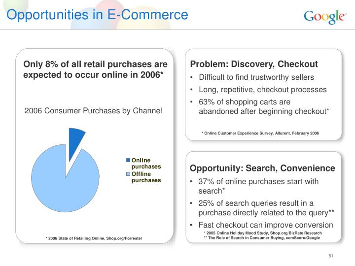 Opportunities in E-Commerce