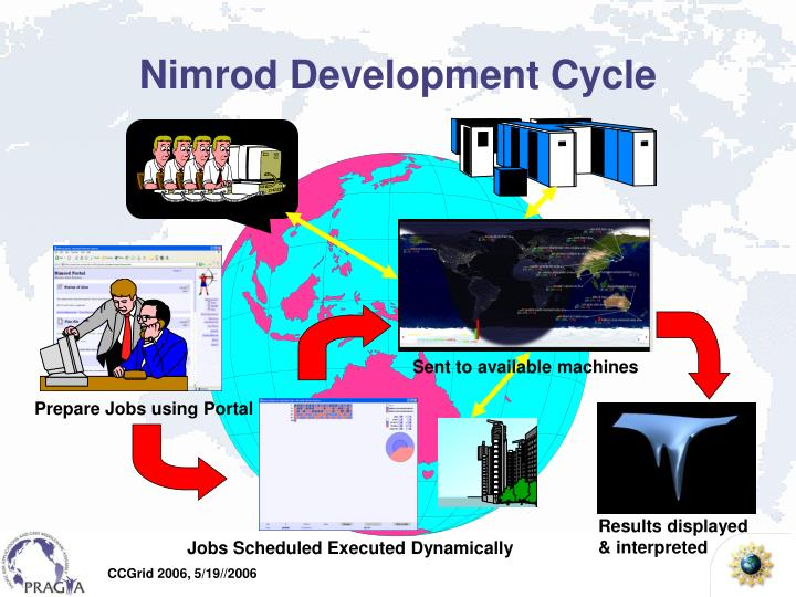 Nimrod Development Cycle