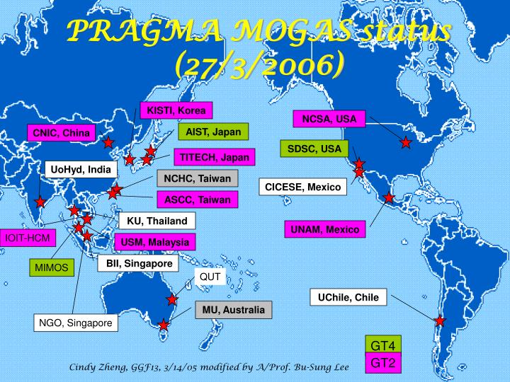 PRAGMA MOGAS status