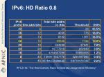 ipv6 hd ratio 0 8