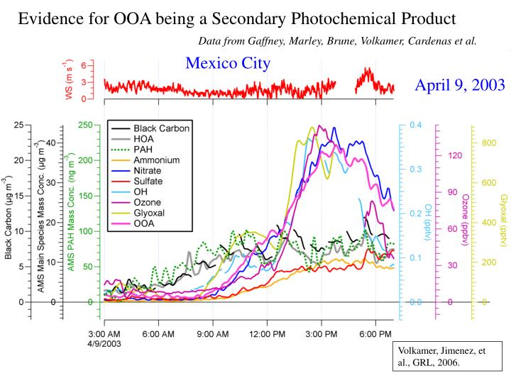 Evidence for OOA being a Secondary Photochemical Product