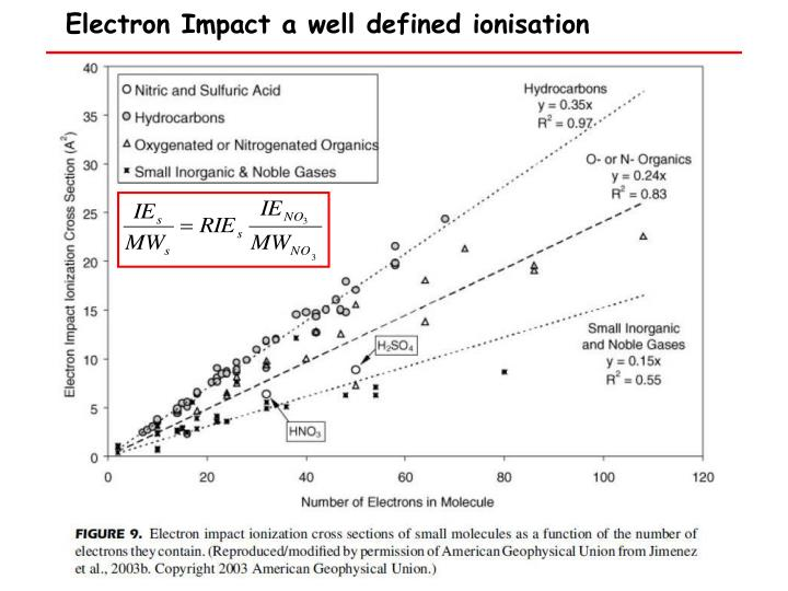 Electron Impact a well defined ionisation