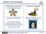 enablers of tacit knowledge