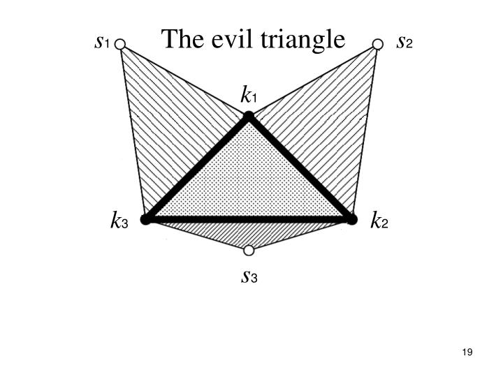 The evil triangle