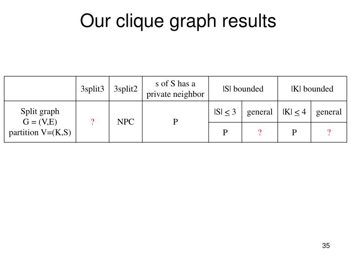 Our clique graph results