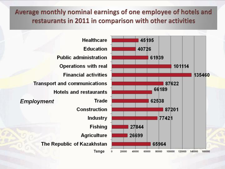 Average monthly nominal earnings of one employee of hotels and restaurants in 2011 in comparison with other activities