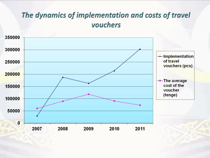 The dynamics of implementation and costs of travel vouchers