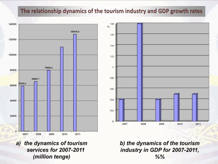The relationship dynamics of the tourism industry and GDP growth rates