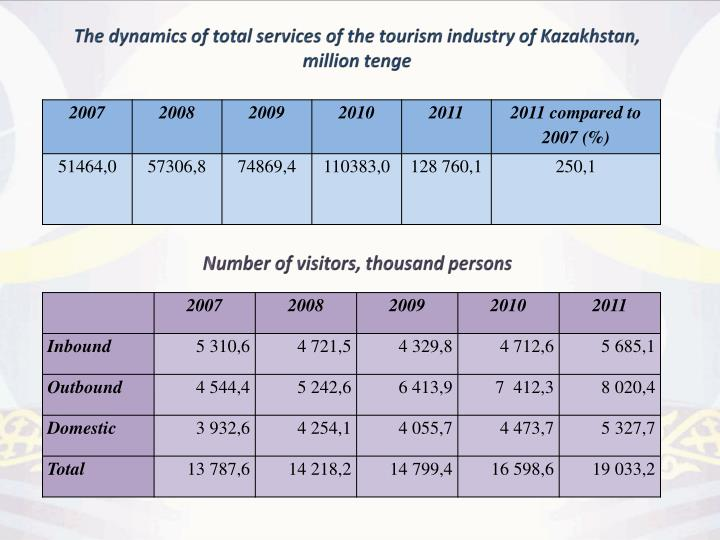 The dynamics of total services of the tourism industry of Kazakhstan, million