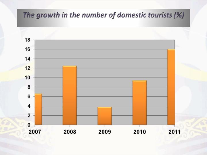 The growth in the number of domestic tourists (%)