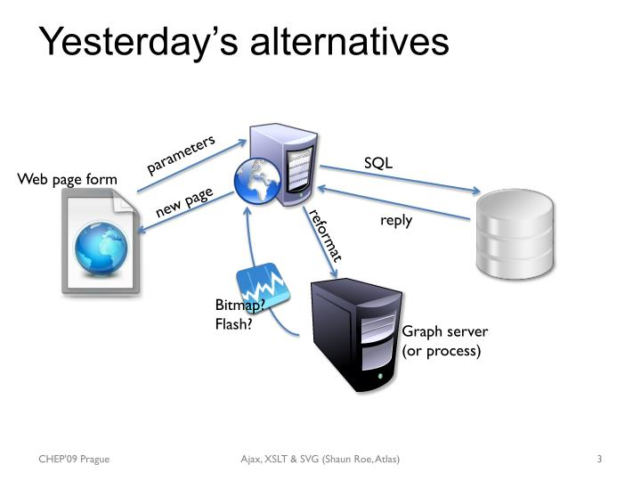 Yesterday s alternatives