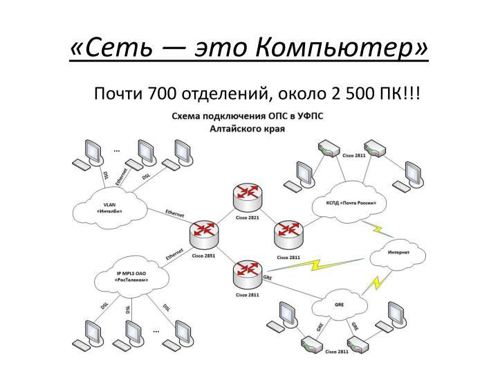«Сеть— это Компьютер»