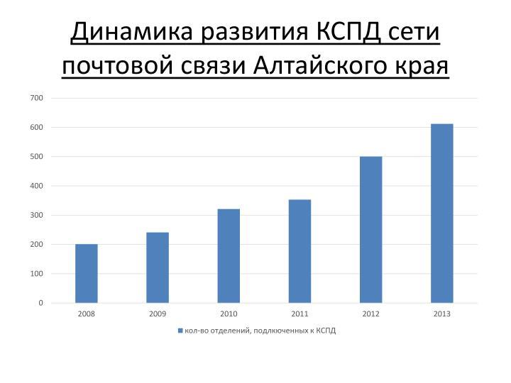 Динамика развития КСПД сети почтовой связи Алтайского края