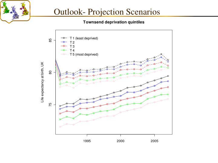 Outlook- Projection Scenarios