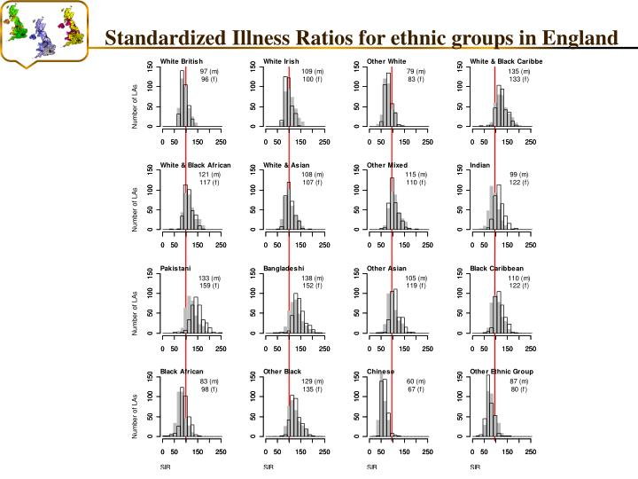 Standardized Illness Ratios for ethnic groups in England