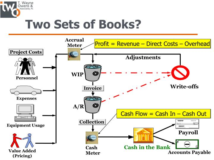 Two Sets of Books?