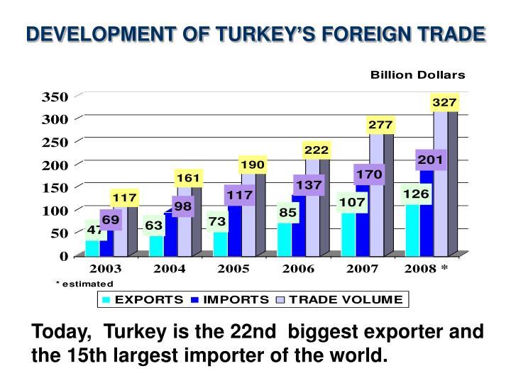 DEVELOPMENT OF TURKEY'S FOREIGN TRADE
