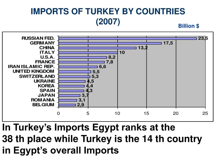 IMPORTS OF TURKEY BY COUNTRIES