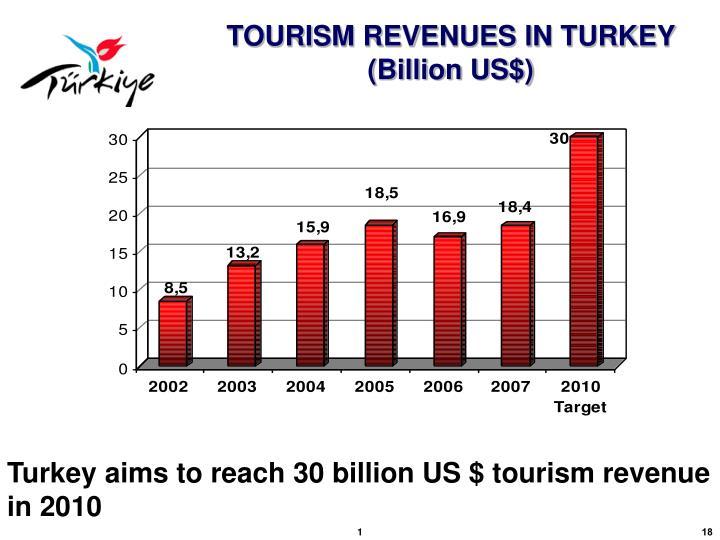 TOURISM REVENUES IN TURKEY