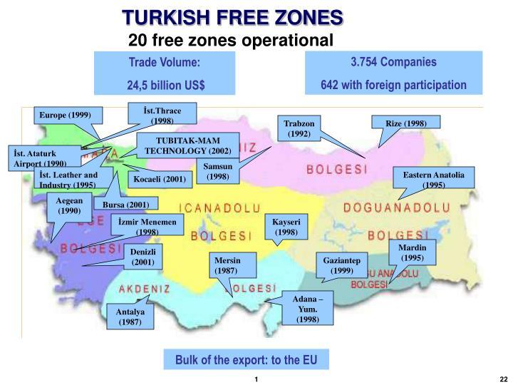 TURKISH FREE ZONES