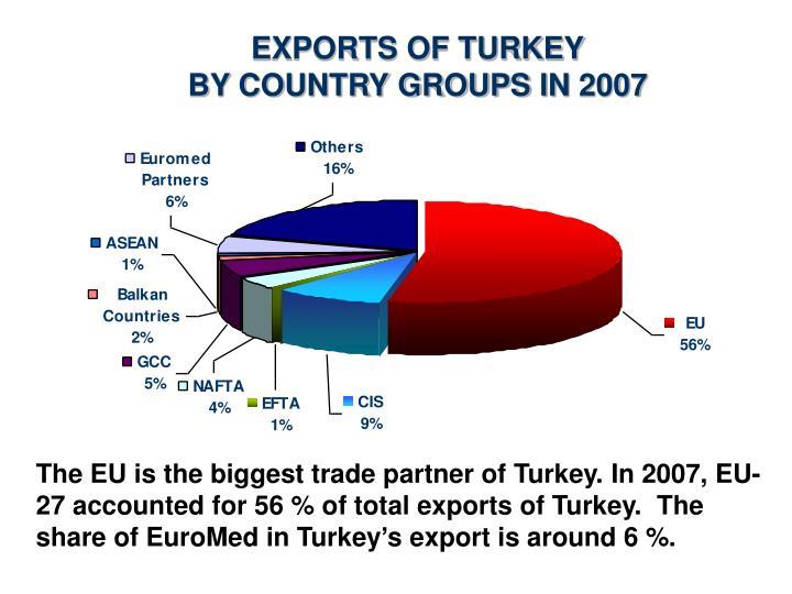 EXPORTS OF TURKEY