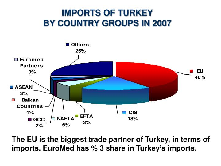 IMPORTS OF TURKEY