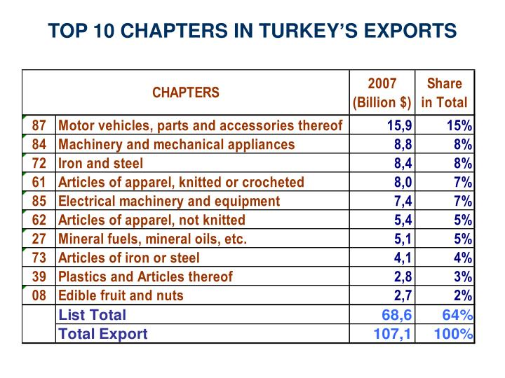 TOP 10 CHAPTERS IN TURKEY'S EXPORTS