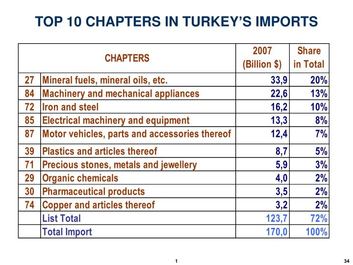 TOP 10 CHAPTERS IN TURKEY'S IMPORTS