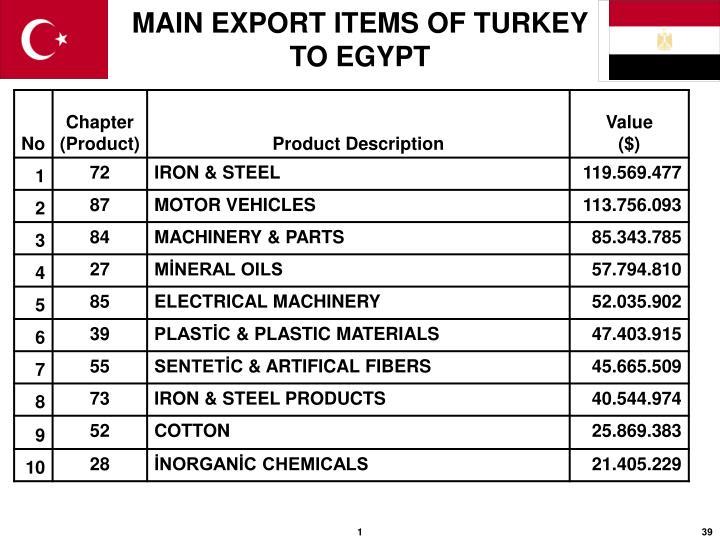 MAIN EXPORT ITEMS OF TURKEY TO EGYPT