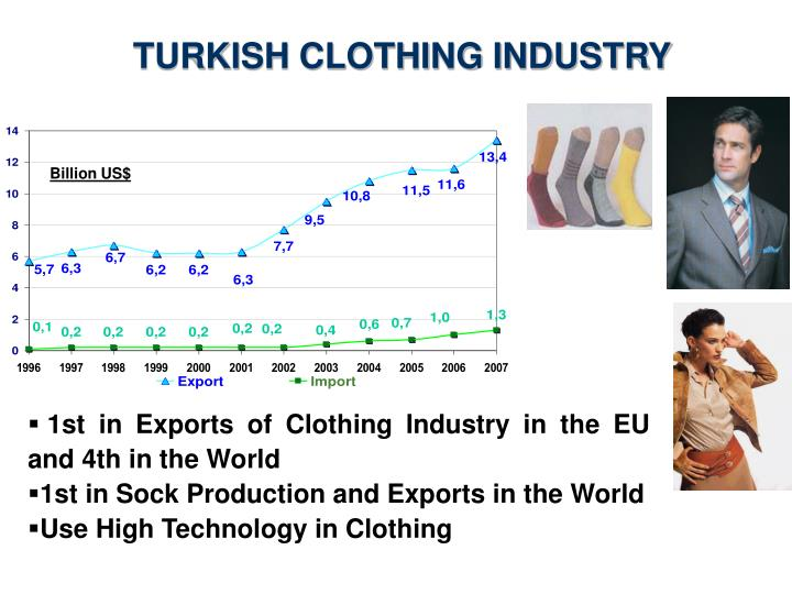 TURKISH CLOTHING INDUSTRY