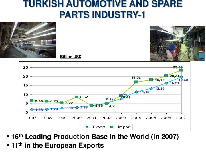 TURKISH AUTOMOTIVE AND SPARE PARTS INDUSTRY-1