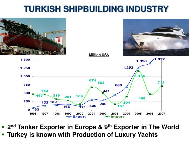 TURKISH SHIPBUILDING INDUSTRY
