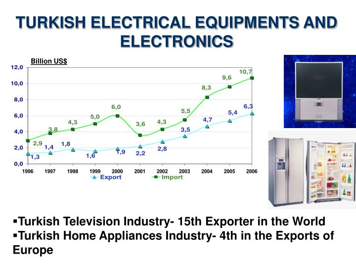 TURKISH ELECTRICAL EQUIPMENTS AND
