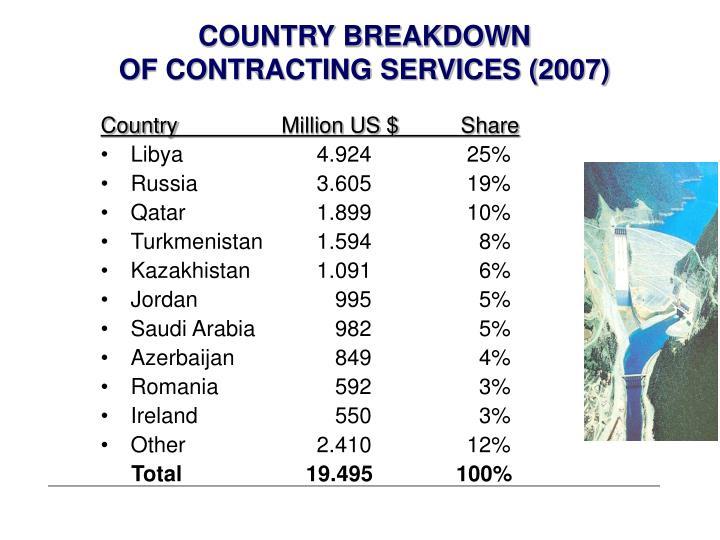 COUNTRY BREAKDOWN
