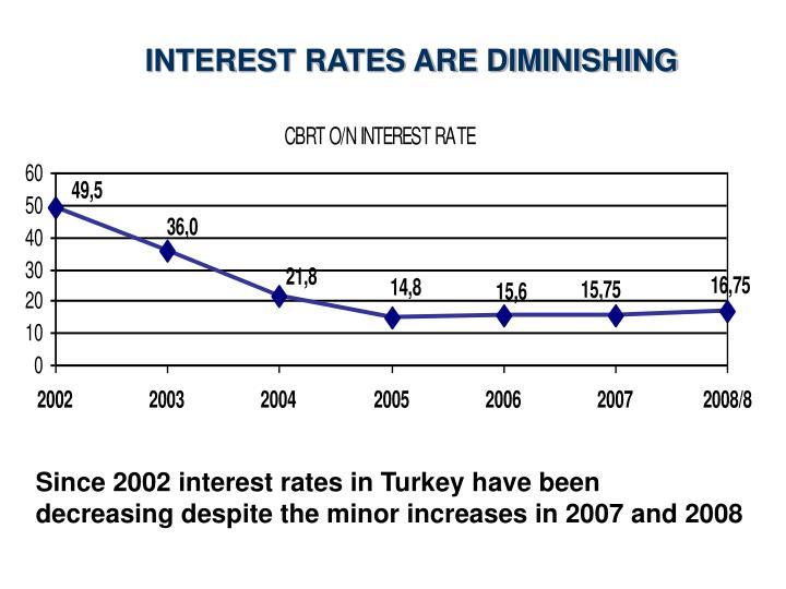 INTEREST RATES ARE DIMINISHING