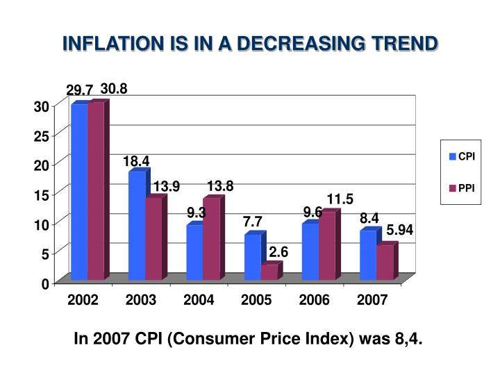 INFLATION IS IN A DECREASING TREND