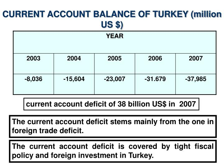 CURRENT ACCOUNT BALANCE OF TURKEY (million US $)