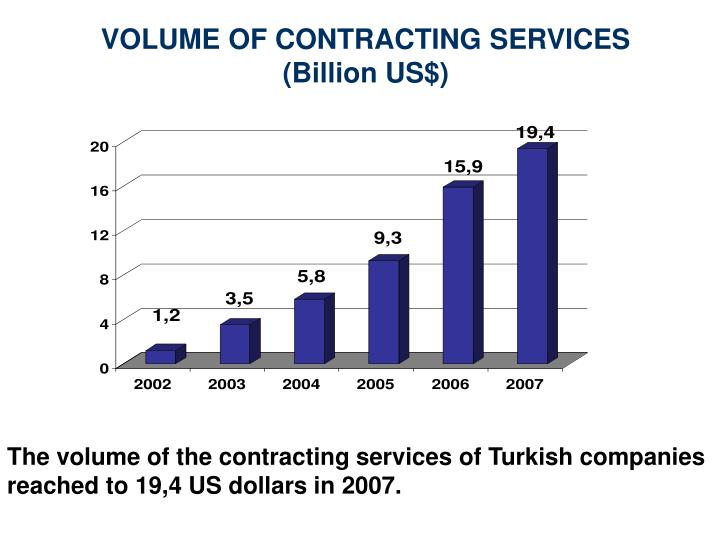 VOLUME OF CONTRACTING SERVICES