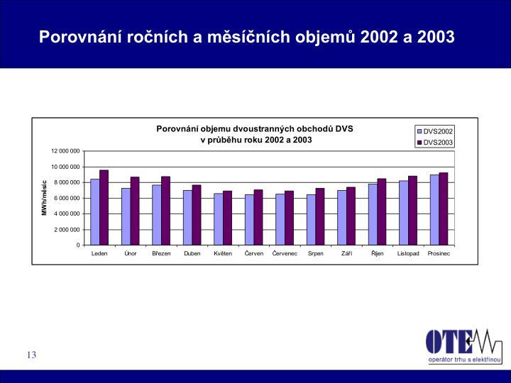 Porovnání ročních a měsíčních objemů 2002 a 2003