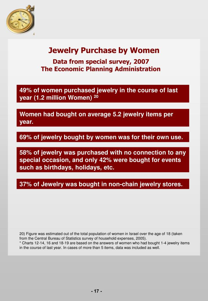 Jewelry Purchase by Women