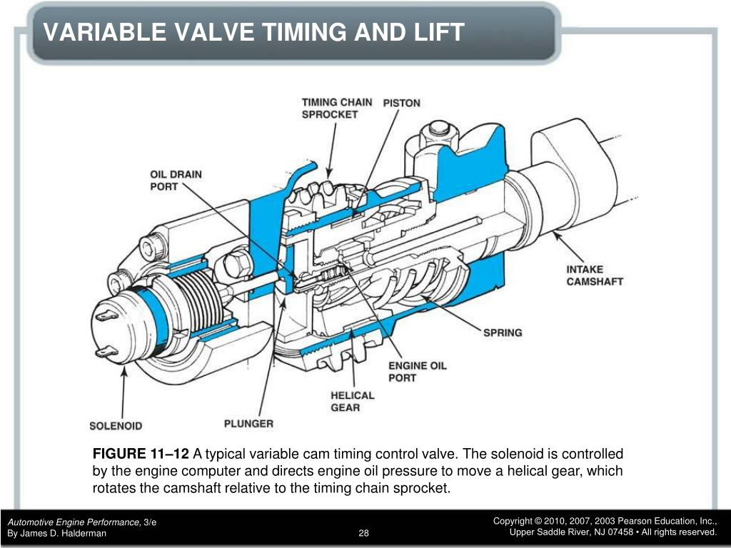 PPT - CHAPTER 11 Variable Valve Timing Systems PowerPoint