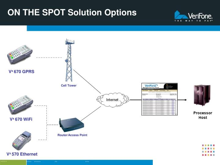 ON THE SPOT Solution Options