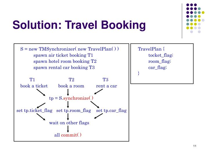 Solution: Travel Booking